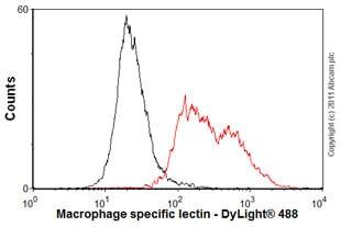 Flow Cytometry - Anti-Macrophage specific lectin antibody [ER-MP23] (ab15635)