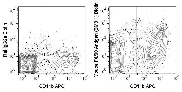 Flow Cytometry - Biotin Anti-F4/80 antibody [BM8] (ab15694)