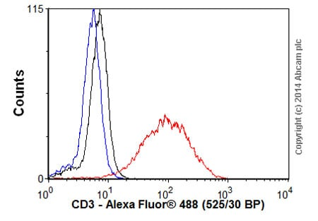 Flow Cytometry - Donkey Anti-Rabbit IgG H&L (Alexa Fluor® 488) preadsorbed (ab150061)