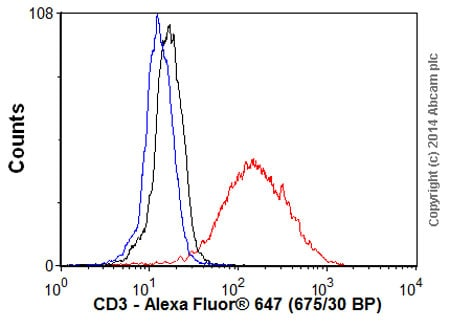 Flow Cytometry - Donkey Anti-Rabbit IgG H&L (Alexa Fluor® 647) preadsorbed (ab150063)