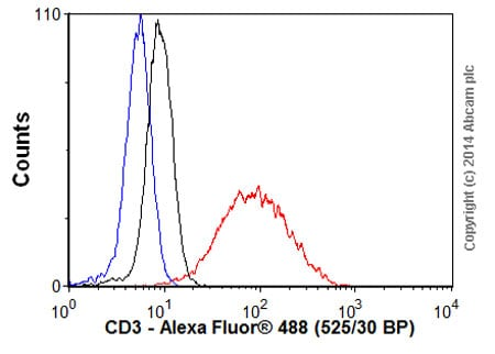 Flow Cytometry - Donkey Anti-Rabbit IgG H&L (Alexa Fluor® 488) (ab150073)