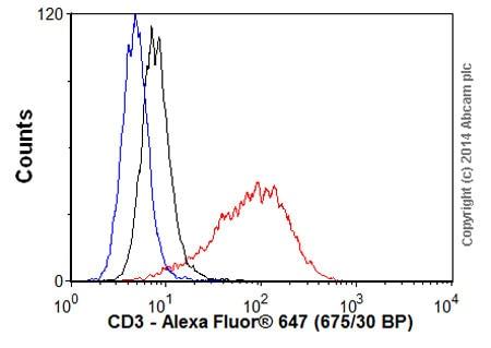 Flow Cytometry - Donkey Anti-Rabbit IgG H&L (Alexa Fluor® 647) (ab150075)