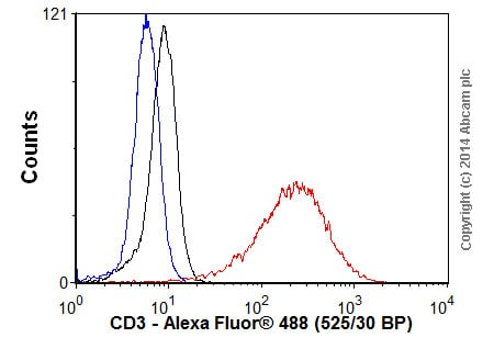 Flow Cytometry -山羊抗兔IgG H&L(Alexa For For®488)(AB1500 77)