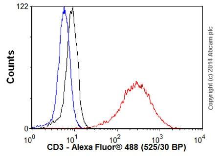 Flow Cytometry - Goat Anti-Rabbit IgG H&L (Alexa Fluor® 488) preadsorbed (ab150085)