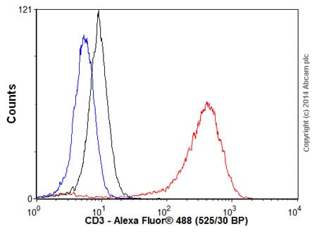 Flow Cytometry - Donkey Anti-Mouse IgG H&L (Alexa Fluor® 488) preadsorbed (ab150109)