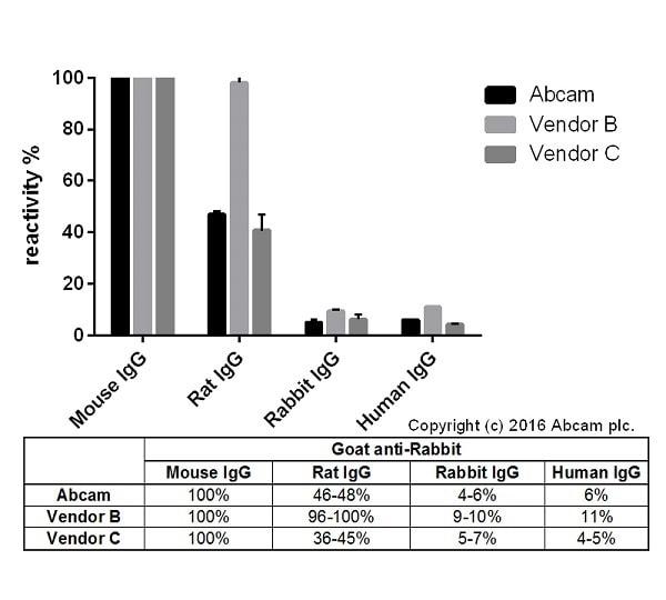 ELISA -山羊抗小鼠IgG H&L(Alexa Furor®594)预吸附(AB150 120)