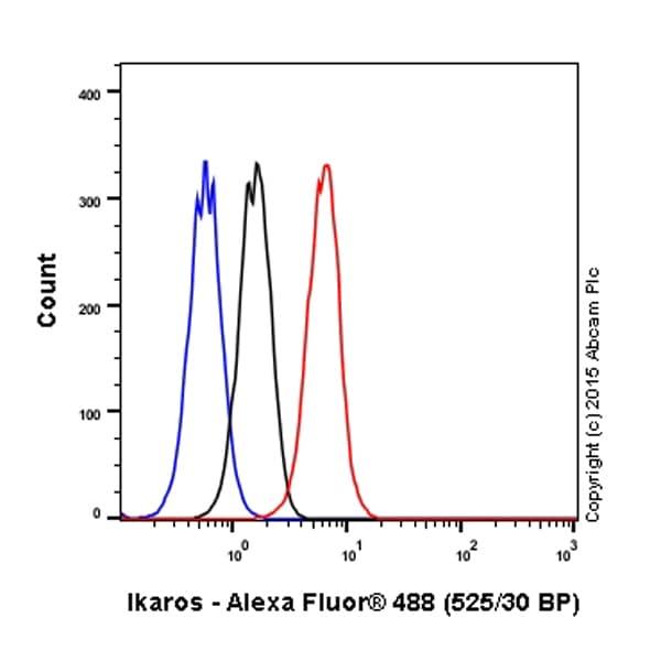 Flow Cytometry - Donkey Anti-Goat IgG H&L (Alexa Fluor® 488) (ab150129)