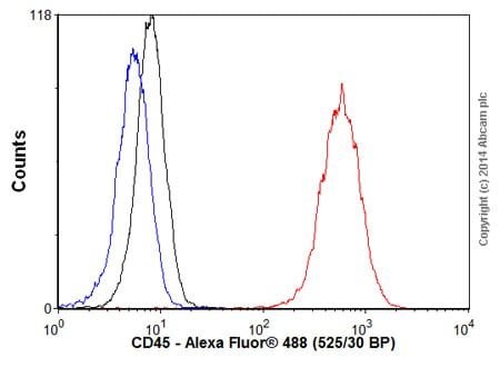 Flow Cytometry - Goat Anti-Rat IgG H&L (Alexa Fluor® 488) (ab150157)