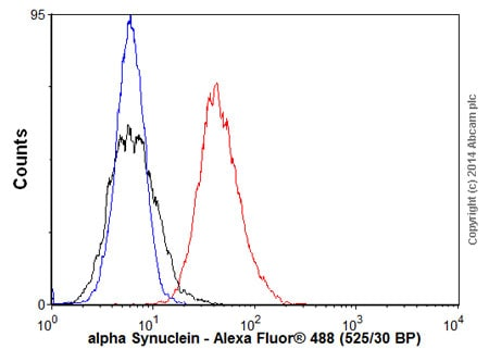 Flow Cytometry - Donkey Anti-Sheep IgG H&L (Alexa Fluor® 488) (ab150177)