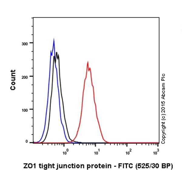 Flow Cytometry - Anti-ZO1 tight junction protein antibody [mAbcam 61357] (FITC) (ab150266)