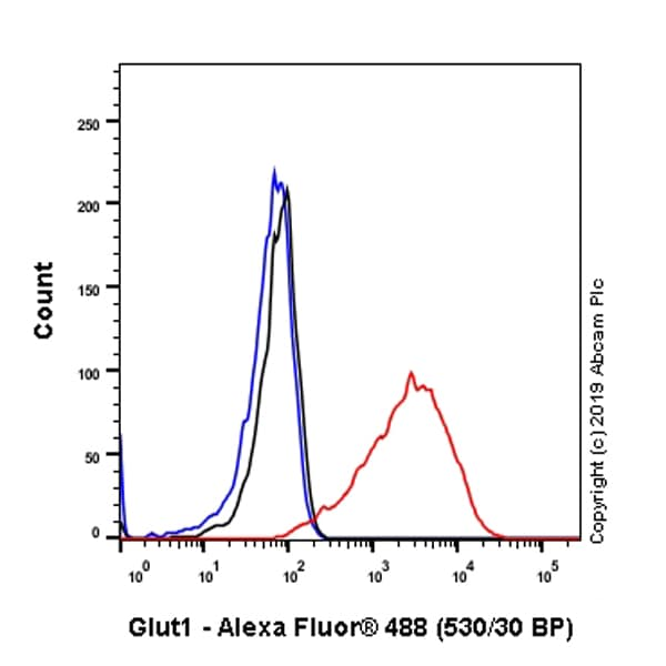 Flow Cytometry - Anti-Glucose Transporter GLUT1 antibody [SP168] (ab150299)