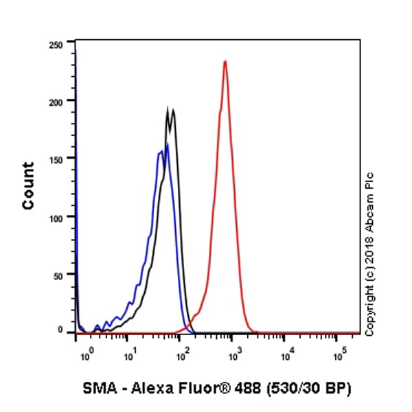 Flow Cytometry - Anti-alpha smooth muscle Actin antibody [SP171] (ab150301)