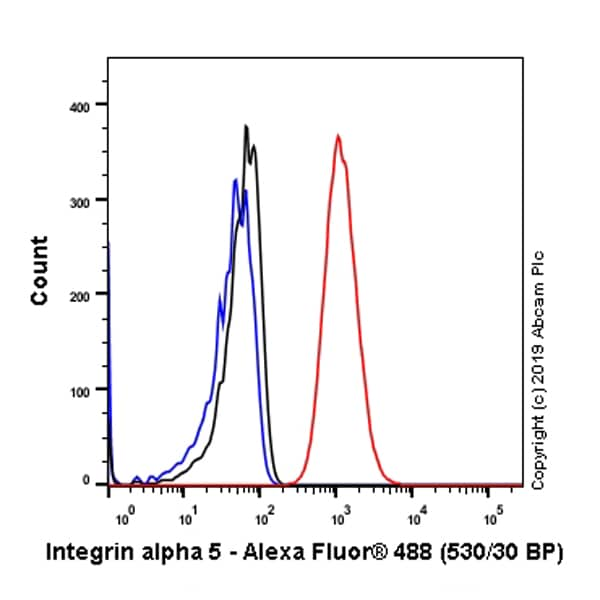 Flow Cytometry - Anti-Integrin alpha 5 antibody [EPR7854] (ab150361)