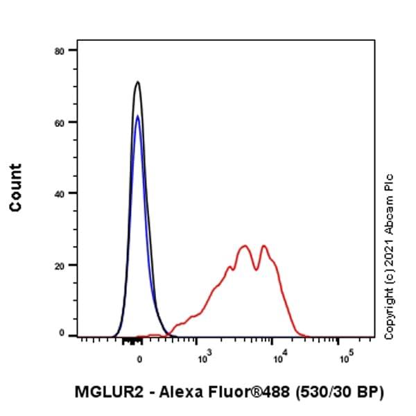Flow Cytometry - Anti-Metabotropic Glutamate Receptor 2/MGLUR2 antibody [EPR8975] (ab150387)