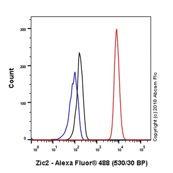 Flow Cytometry - Anti-Zic2 antibody [EPR7790] (ab150404)
