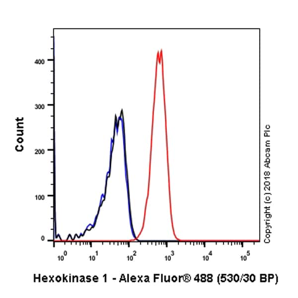 Flow Cytometry - Anti-Hexokinase 1 antibody [EPR10134(B)] - Mitochondrial Outer Membrane Marker (ab150423)