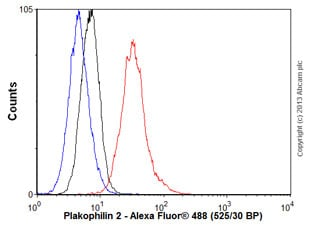 Flow Cytometry - Anti-Plakophilin 2/PKP2 antibody [8H6] (ab151402)