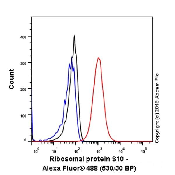 Flow Cytometry - Anti-RPS10 antibody [EPR8545] (ab151550)