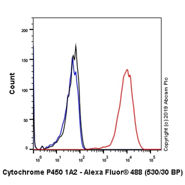 Flow Cytometry - Anti-Cytochrome P450 1A2 antibody [EPR6138(2)] (ab151728)