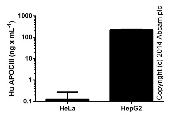 Sandwich ELISA - Apolipoprotein CIII (APOC3) Human ELISA Kit (ab154131)
