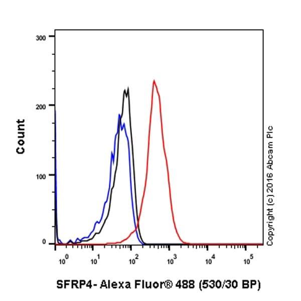 Flow Cytometry - Anti-SFRP4 antibody [EPR9389] (ab154167)