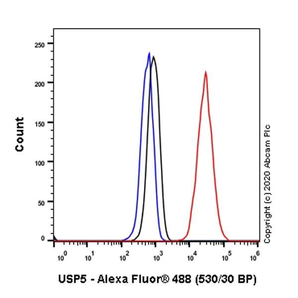 Flow Cytometry (Intracellular) - Anti-USP5 antibody [EPR10454] (ab154170)
