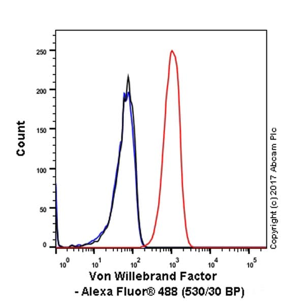 Flow Cytometry - Anti-Von Willebrand Factor antibody [EPSISR15] (ab154193)