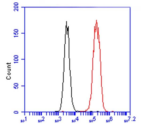 Flow Cytometry - Anti-SDHA antibody [2E3GC12FB2AE2] (Alexa Fluor® 488) (ab154473)