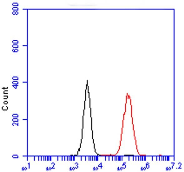 Flow Cytometry - Alexa Fluor® 488 Anti-Cytochrome C antibody [37BA11] (ab154476)