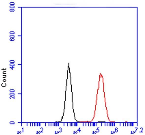 Flow Cytometry - Anti-Cytochrome C antibody [37BA11] (Alexa Fluor® 488) (ab154476)