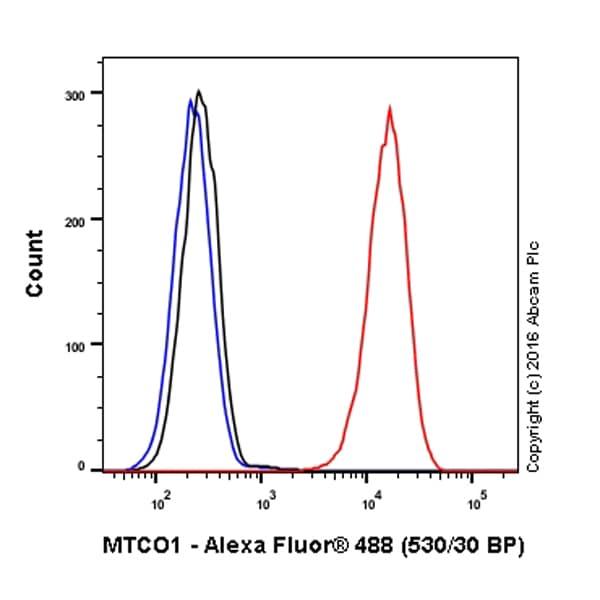 Flow Cytometry - Anti-MTCO1 antibody [1D6E1A8] (Alexa Fluor® 488) (ab154477)