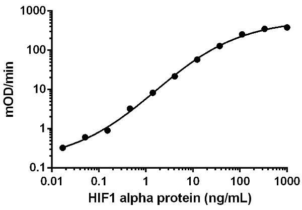 ELISA - Recombinant Human HIF-1 alpha protein (ab154478)