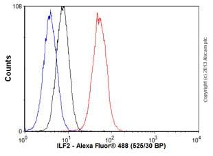 Flow Cytometry - Anti-ILF2/NF45 antibody [EPR10695(B)] (ab154791)