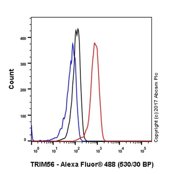 Flow Cytometry - Anti-TRIM56 antibody [EPR10582] (ab154821)