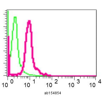 Flow Cytometry - Anti-TCEB2/Elongin-B antibody [EPR10441(B)] (ab154854)