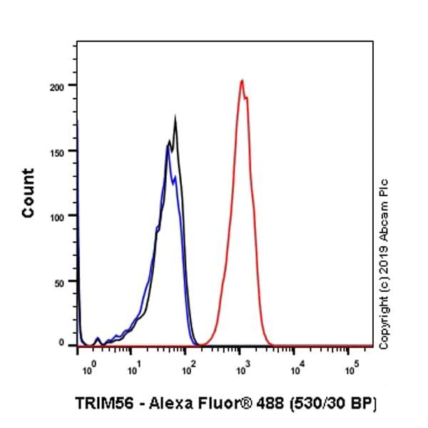 Flow Cytometry - Anti-TRIM56 antibody [EPR10583] (ab154862)