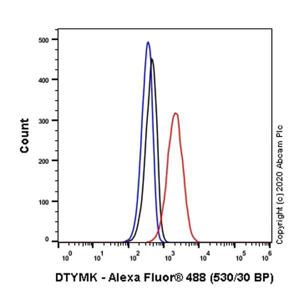 Flow Cytometry (Intracellular) - Anti-DTYMK antibody [EPR10163] (ab154867)