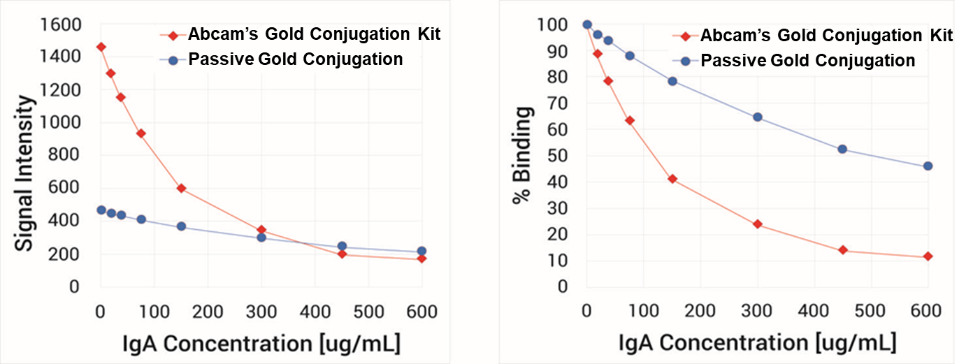 Lateral flow data – Gold Conjugation Kit vs traditional gold nanoparticle passive absorption techniques