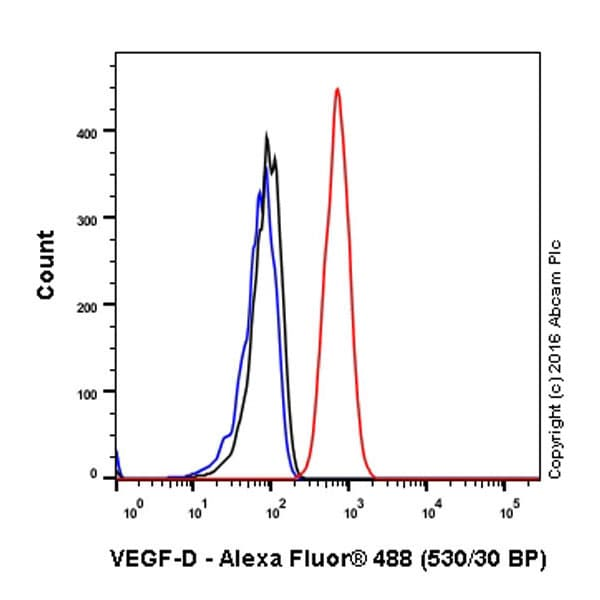 Flow Cytometry - Anti-VEGFD antibody [EPR8457] (ab155288)