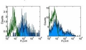 Flow Cytometry - Anti-HLA-DR antibody [LN3], prediluted (PE/Cy7 ®) (ab155347)