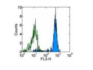 Flow Cytometry - Anti-CD33 antibody [WM-53 (WM53)], prediluted (PerCP/Cy5.5®) (ab155352)