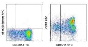 Flow Cytometry - Anti-CCR7 antibody [3D12], prediluted (Allophycocyanin) (ab155382)