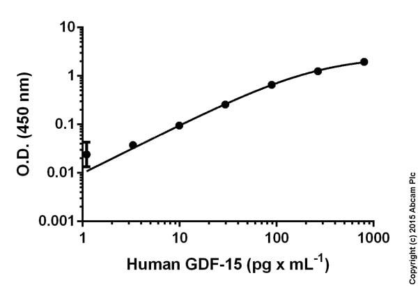 GDF-15 Human ELISA Kit (ab155432)