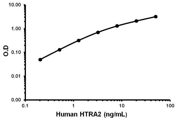 HTRA2 Human ELISA Kit