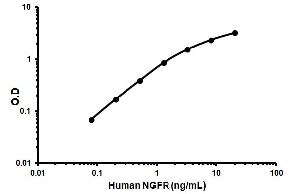 NGF R (CD271) Human ELISA kit