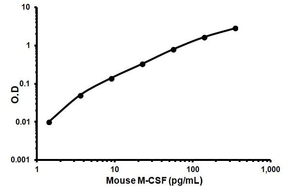 M-CSF Mouse ELISA Kit
