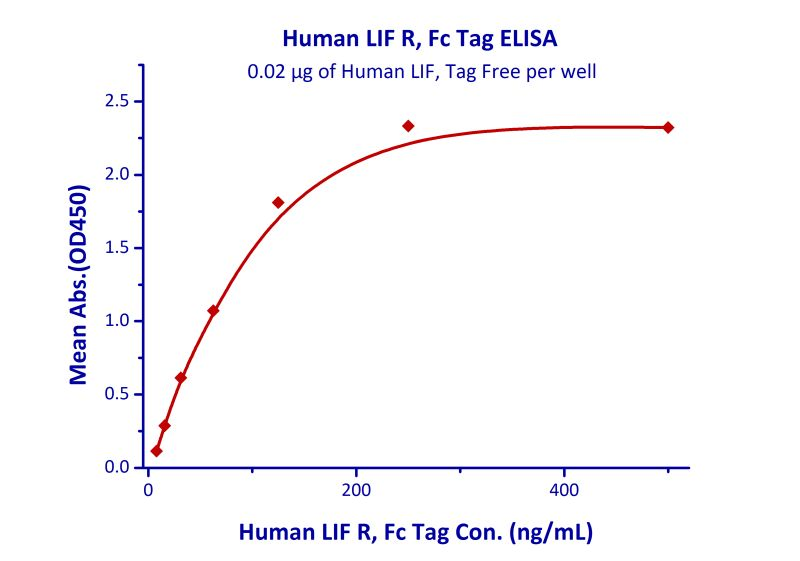 Functional Studies - Recombinant human LIFR protein (ab155609)