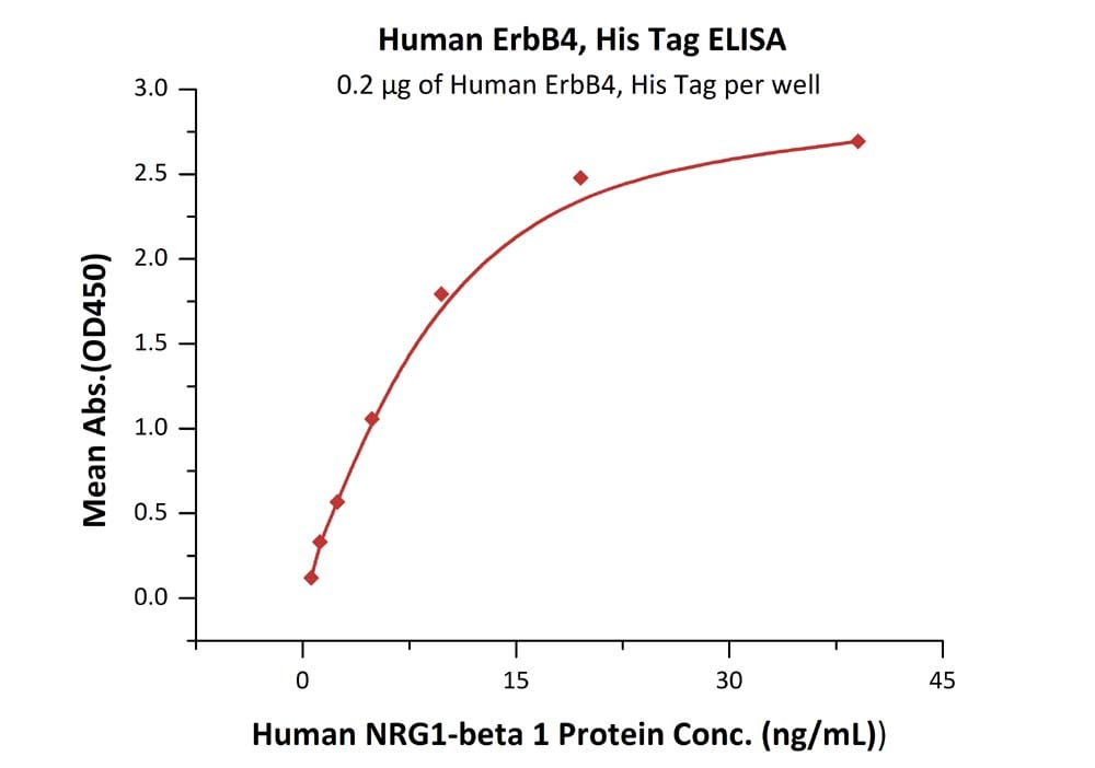 Functional Studies - Recombinant human ErbB 4 protein (ab155610)