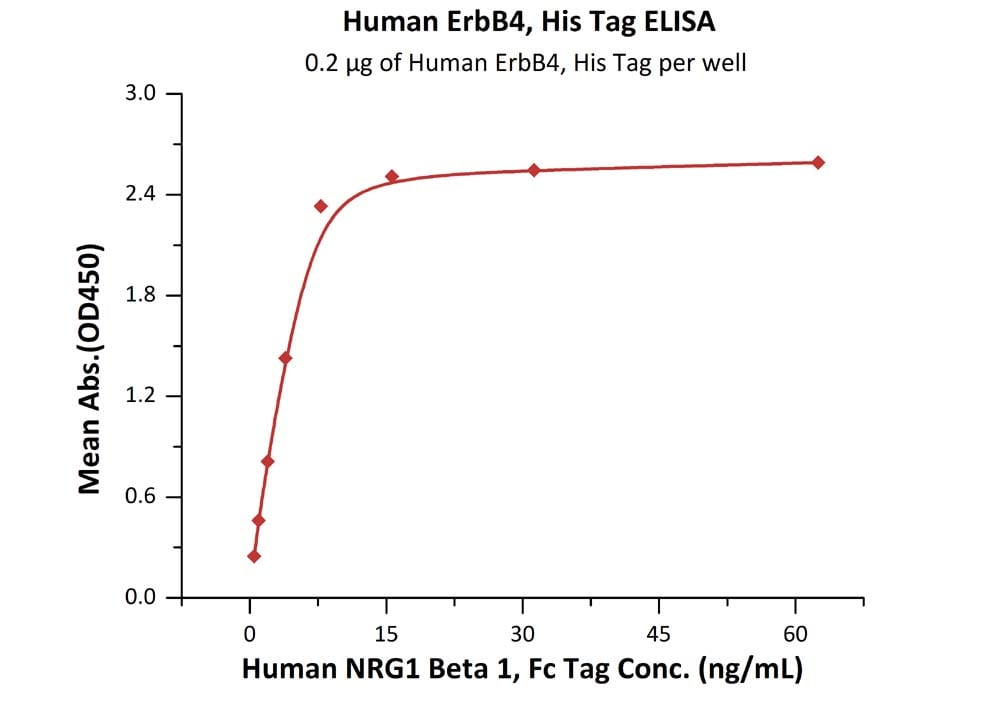 Functional Studies - Recombinant human ErbB4 / HER4 protein (ab155610)