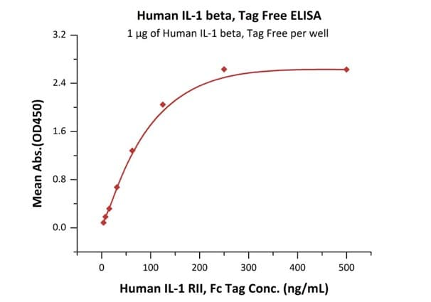 Functional Studies - Recombinant human IL-1 beta protein (ab155616)
